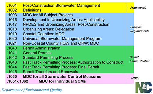 NC Stormwater Rules